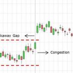 breakaway gap