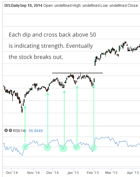 How To Use Relative Strength Index To Find Breakout Stocks