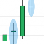 Doji Candlesticks Patterns and How To Scan For Them