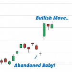 Best 4 Candlestick Patterns to Scan and Monitor