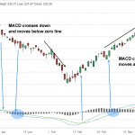 How The MACD Stock Screener Discovers Trending Stocks