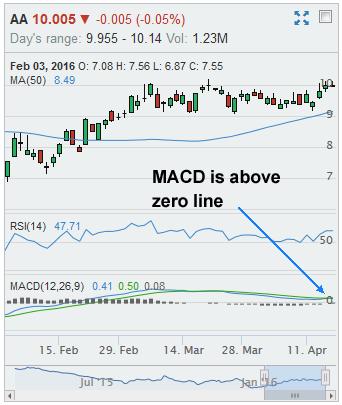 macd signal line