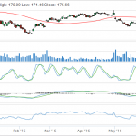 Technical Analysis and Screener on SBUX, CRM and BIDU
