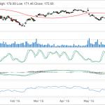 bidu-stock-chart
