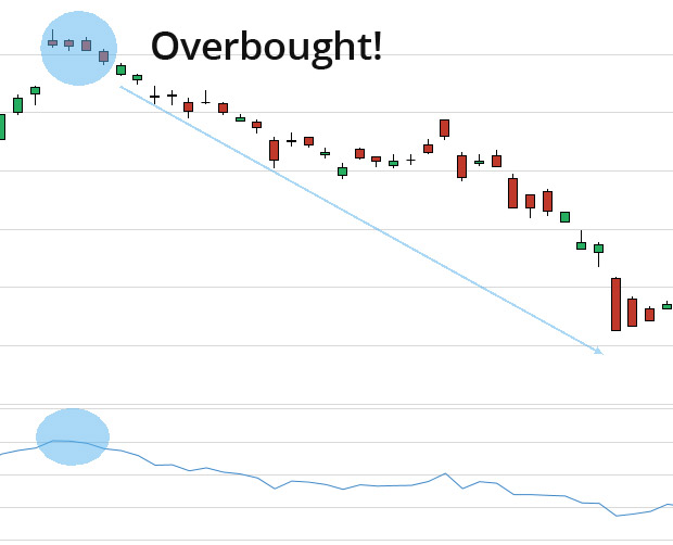 How To Find Overbought or Oversold Stocks Easy