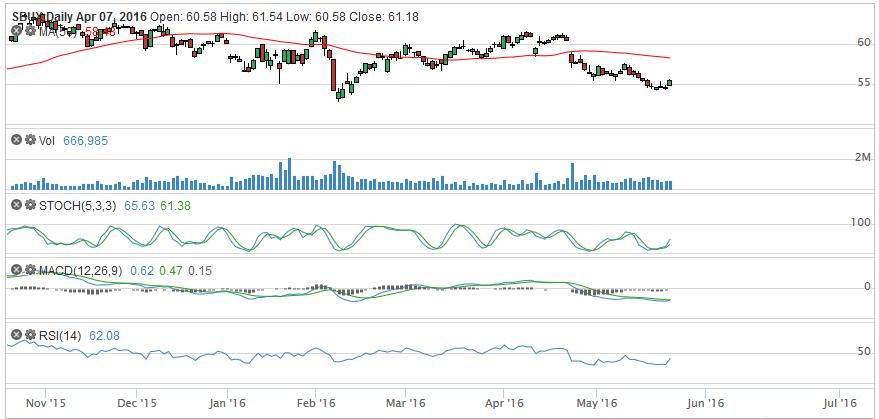 sbux-stock-chart