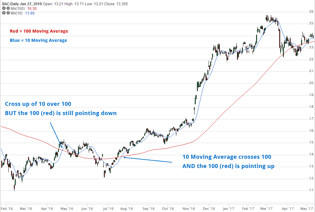moving-average-cross-chart