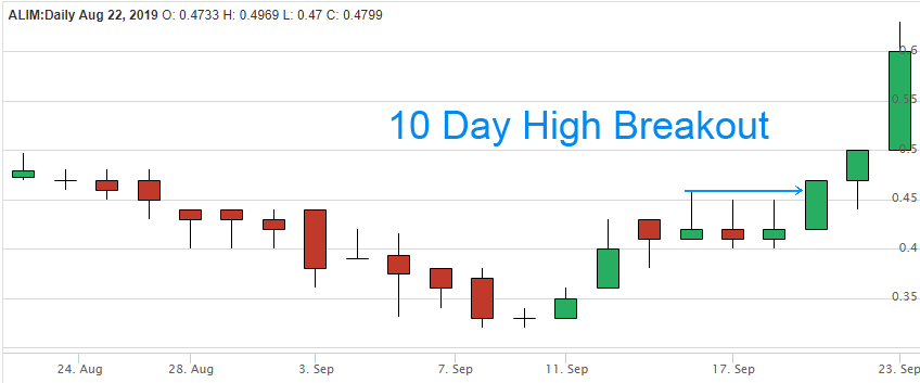 stock-breakout-10-day-high